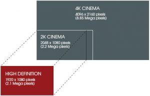 Comparación estandar imagen 4k y 2k cinema
